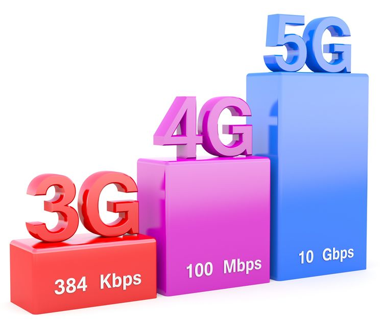 5g speeds what is 5g
