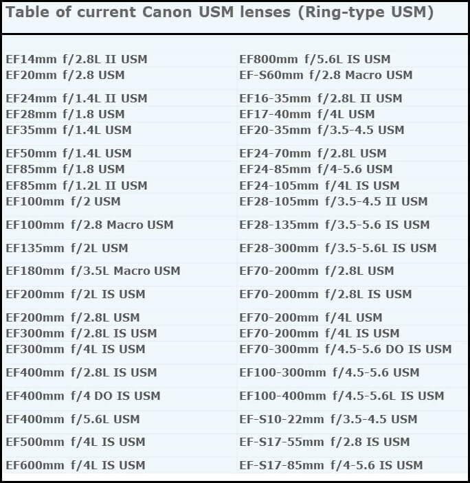 Canon lenses list - ring USM