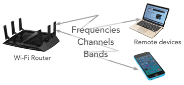 Image showing the Wi-Fi channels, frequencies, bands, channel numbers, etc for use in setting up professional wireless LANs and home local area networks
